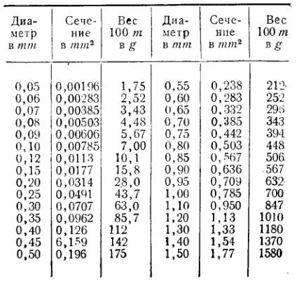 расчете таблица длина масса диаметр медной проволоки можно нужно кормить