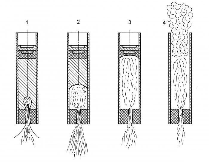 Как и из чего сделать двигатель для ракеты без селитры