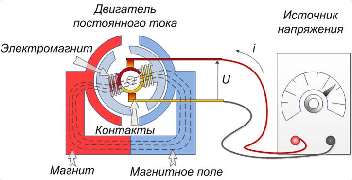 Асинхронные двигатели на постоянных магнитах своими руками